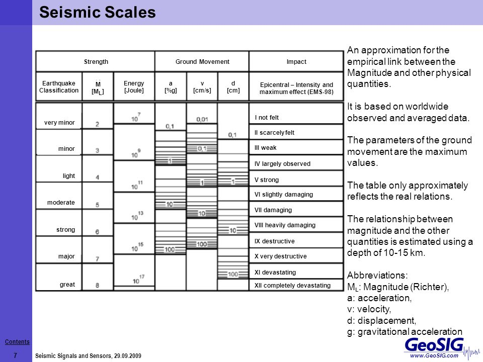 Contents 8 Seismic Signals and Sensors, 29.09.2009 www.GeoSIG.com Application Frequency Ranges