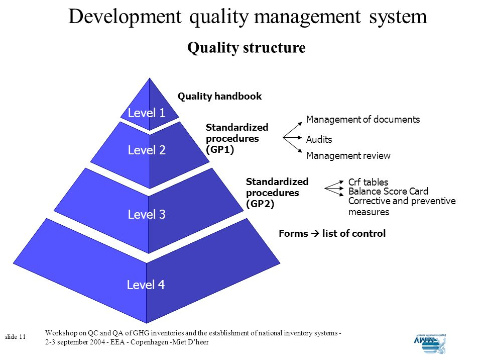 Workshop on QC and QA of GHG inventories and the establishment of national inventory systems - 2-3 september 2004 - EEA - Copenhagen -Miet Dheer slide 11 Development quality management system Quality structure Quality handbook Level 1 Standardized procedures (GP1) Management of documents Management review Audits Level 2 Standardized procedures (GP2) Crf tables Balance Score Card Corrective and preventive measures Level 3 Forms list of control Level 4