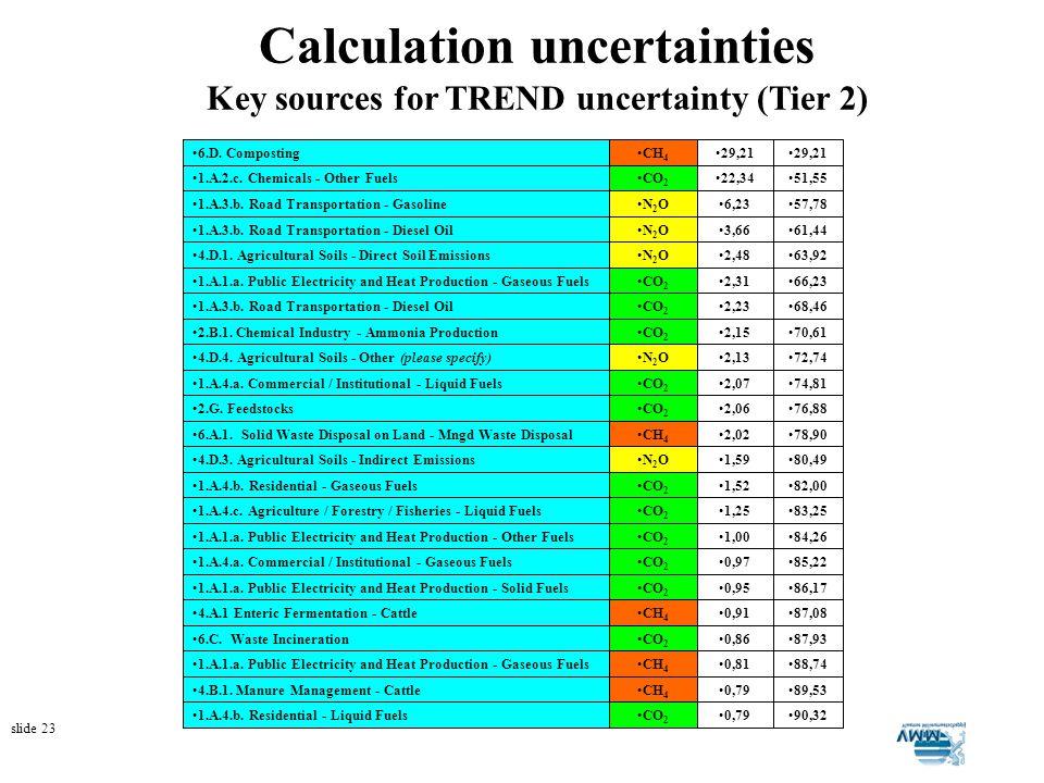slide 23 Calculation uncertainties Key sources for TREND uncertainty (Tier 2)
