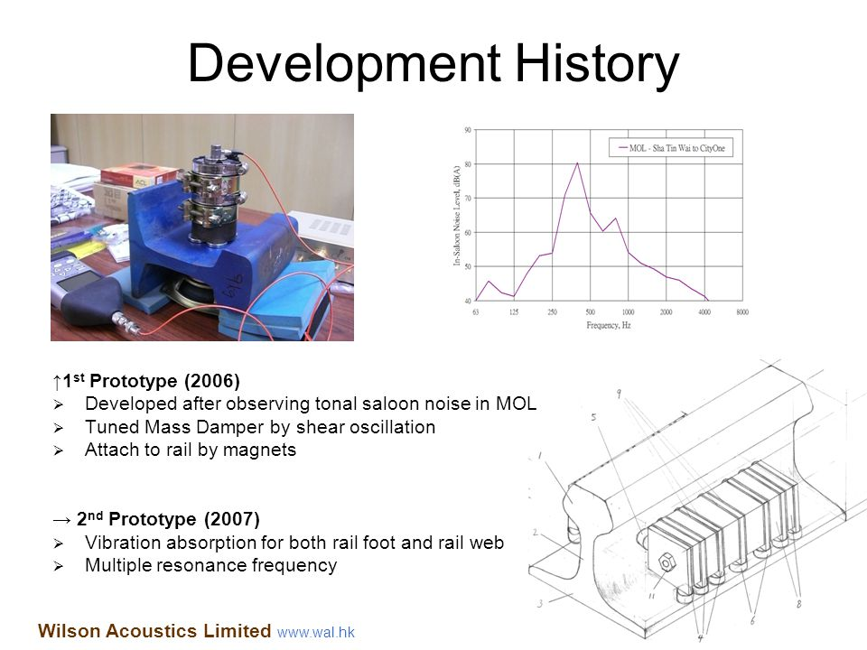 Development History 1 st Prototype (2006) Developed after observing tonal saloon noise in MOL Tuned Mass Damper by shear oscillation Attach to rail by