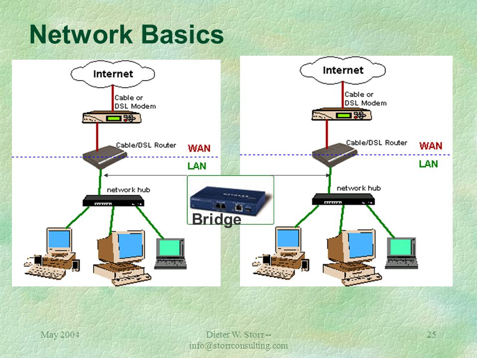May 2004Dieter W. Storr -- info@storrconsulting.com 24 Network Basics Hub / Switch / Bridge / Router / Firewall çA system designed to prevent unauthor