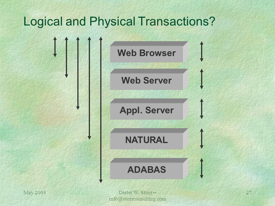 May 2004Dieter W. Storr -- info@storrconsulting.com 26 Web Server Firewall Appl. Server Internet Screen Scraper Firewall Com-plete NATURAL ADABAS CICS