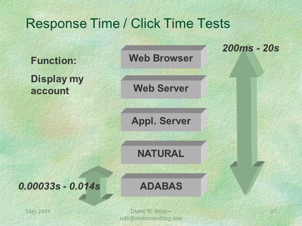 May 2004Dieter W. Storr -- info@storrconsulting.com 36 NATURAL PROGRAM OBJ-LOAD -------- -------- IWD10P10 50 -------- 50 ADABAS on Enterprise Server