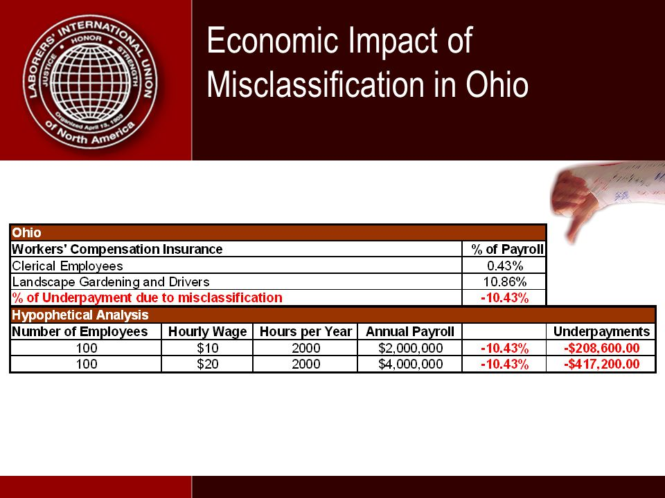 Economic Impact of Misclassification in Ohio