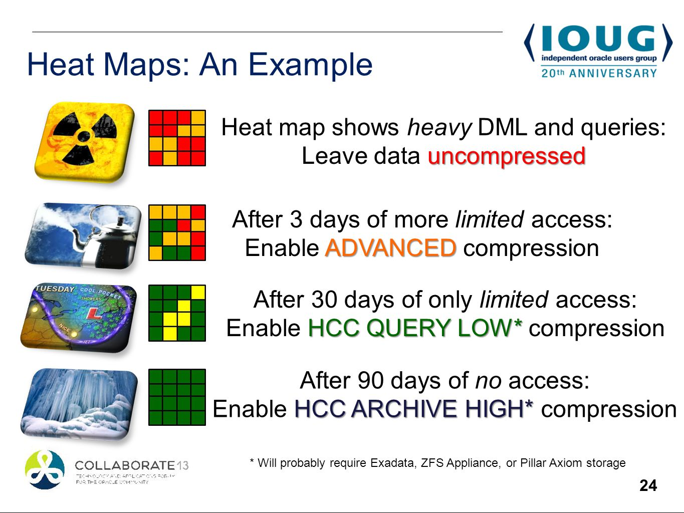 24 Heat Maps: An Example ADVANCED After 3 days of more limited access: Enable ADVANCED compression After 30 days of only limited access: HCC QUERY LOW* Enable HCC QUERY LOW* compression Heat map shows heavy DML and queries: uncompressed Leave data uncompressed After 90 days of no access: HCC ARCHIVE HIGH* Enable HCC ARCHIVE HIGH* compression * Will probably require Exadata, ZFS Appliance, or Pillar Axiom storage