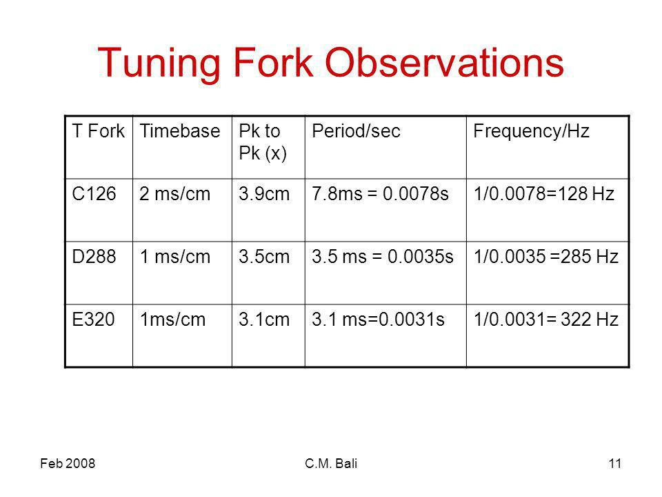 Feb 2008C.M. Bali11 Tuning Fork Observations T ForkTimebasePk to Pk (x) Period/secFrequency/Hz C1262 ms/cm3.9cm7.8ms = 0.0078s1/0.0078=128 Hz D2881 ms
