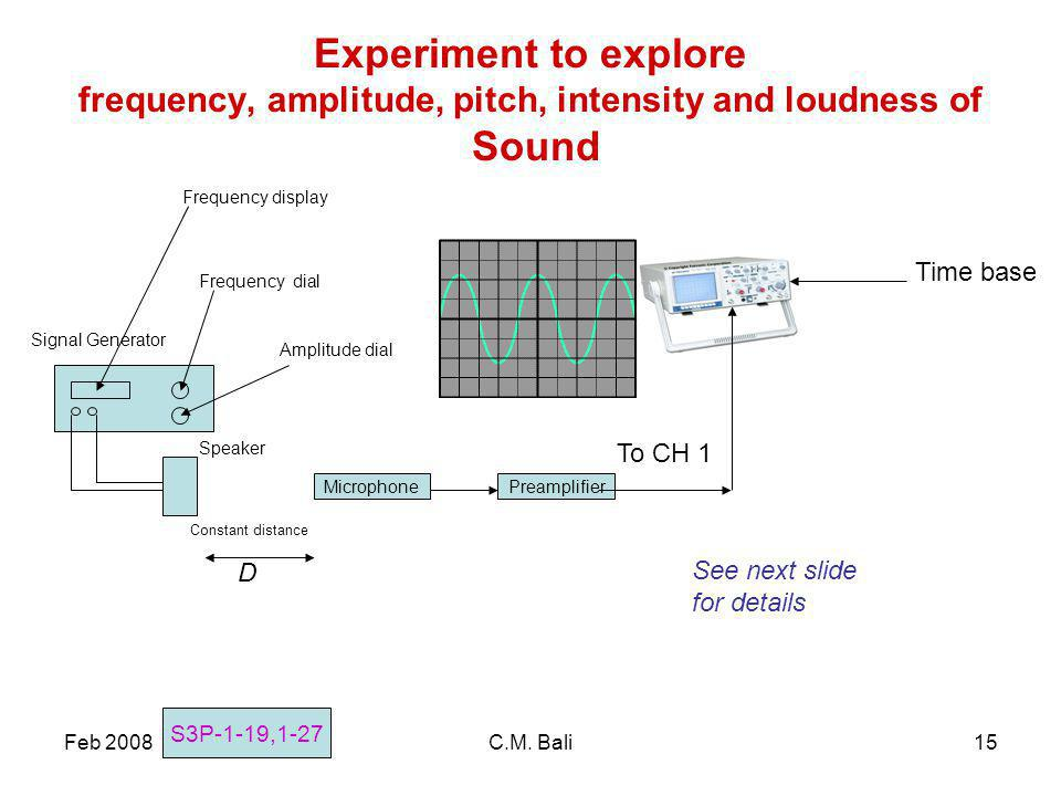 Feb 2008C.M. Bali15 Experiment to explore frequency, amplitude, pitch, intensity and loudness of Sound MicrophonePreamplifier Time base To CH 1 Speake