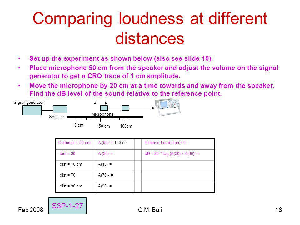 Feb 2008C.M. Bali18 Comparing loudness at different distances Set up the experiment as shown below (also see slide 10). Place microphone 50 cm from th