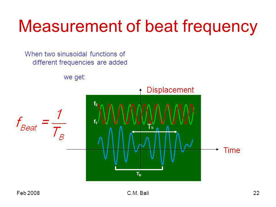 Feb 2008C.M. Bali22 Measurement of beat frequency When two sinusoidal functions of different frequencies are added we get: Time Displacement TbTb