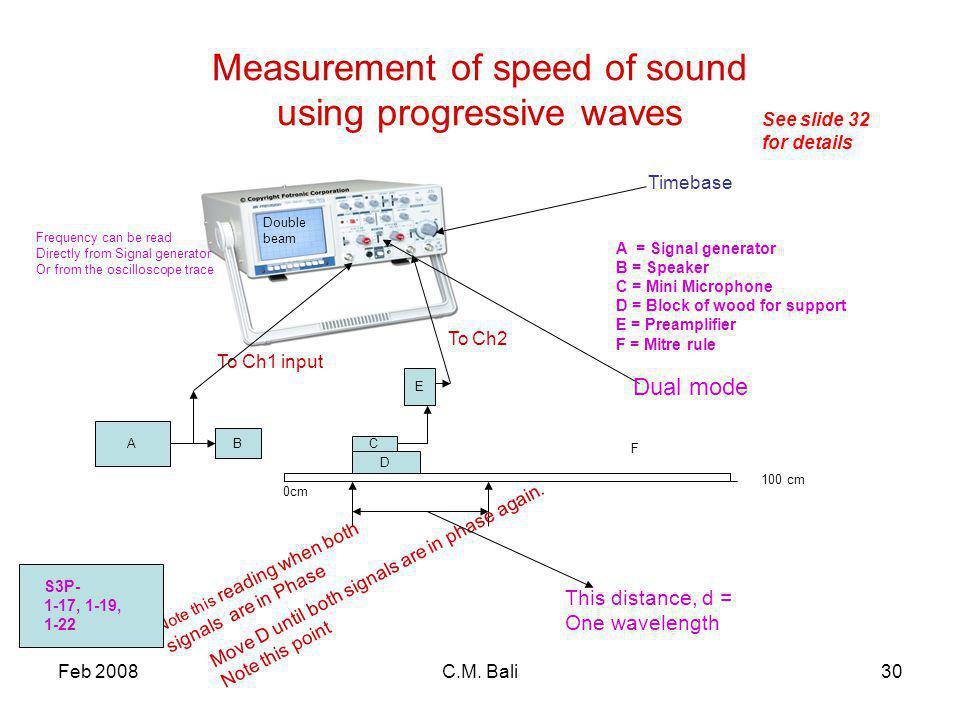 Feb 2008C.M. Bali30 Measurement of speed of sound using progressive waves A B C E F 0cm 100 cm A = Signal generator B = Speaker C = Mini Microphone D