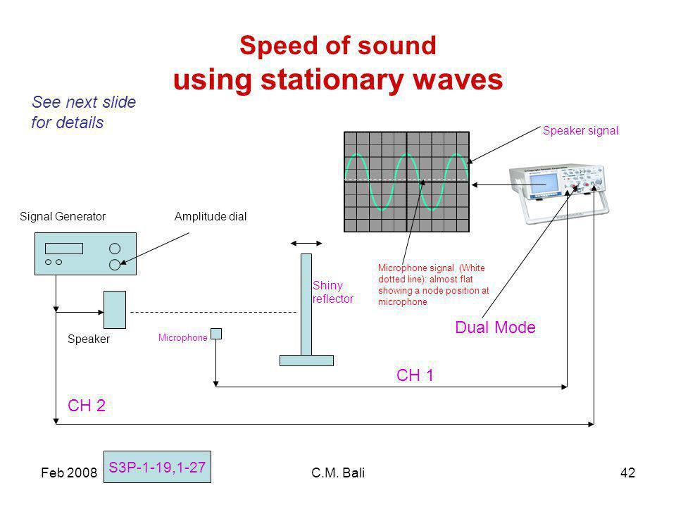 Feb 2008C.M. Bali42 Speed of sound using stationary waves Speaker Signal GeneratorAmplitude dial See next slide for details S3P-1-19,1-27 Shiny reflec