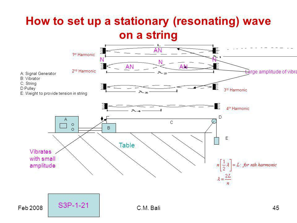 Feb 2008C.M. Bali45 How to set up a stationary (resonating) wave on a string B A D E A: Signal Generator B: Vibrator C; String D Pulley E: Weight to p