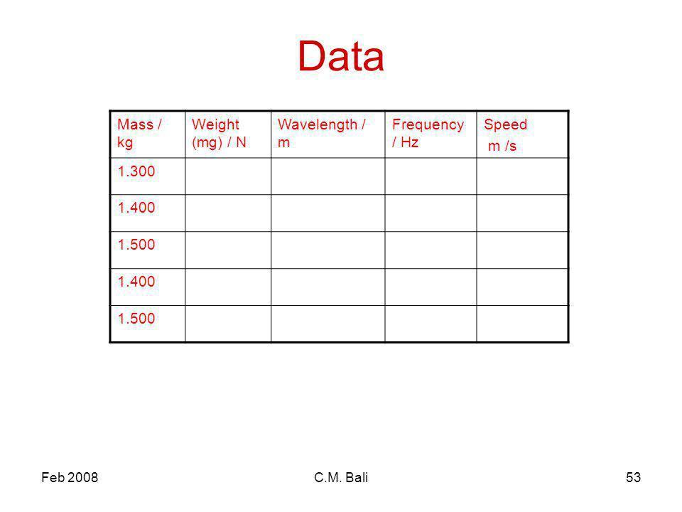 Feb 2008C.M. Bali53 Data Mass / kg Weight (mg) / N Wavelength / m Frequency / Hz Speed m /s 1.300 1.400 1.500 1.400 1.500