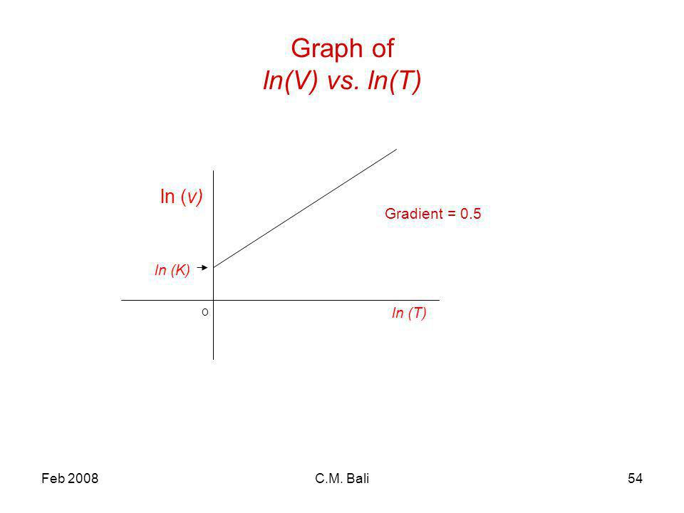 Feb 2008C.M. Bali54 Graph of ln(V) vs. ln(T) ln (T) ln (v) Gradient = 0.5 O ln (K)