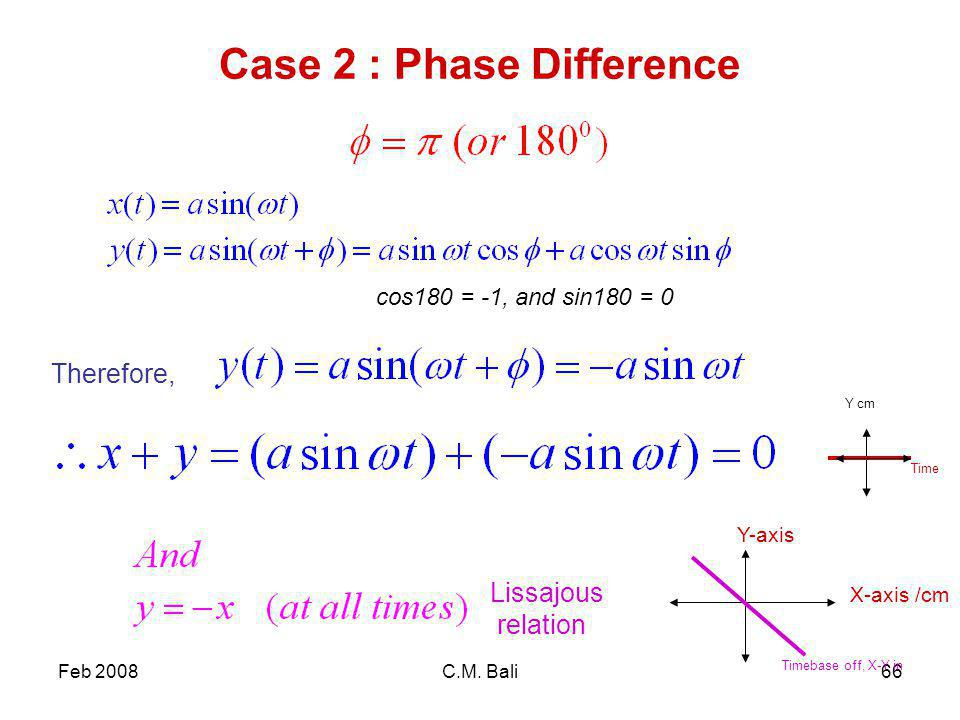 Feb 2008C.M. Bali66 Case 2 : Phase Difference cos180 = -1, and sin180 = 0 Therefore, Lissajous relation X-axis /cm Y-axis Timebase off, X-Y in Time Y