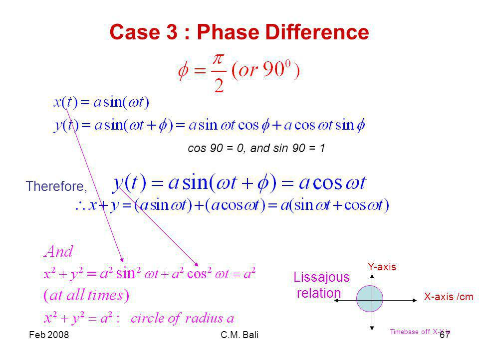 Feb 2008C.M. Bali67 Case 3 : Phase Difference cos 90 = 0, and sin 90 = 1 Therefore, Lissajous relation X-axis /cm Y-axis Timebase off, X-Y in