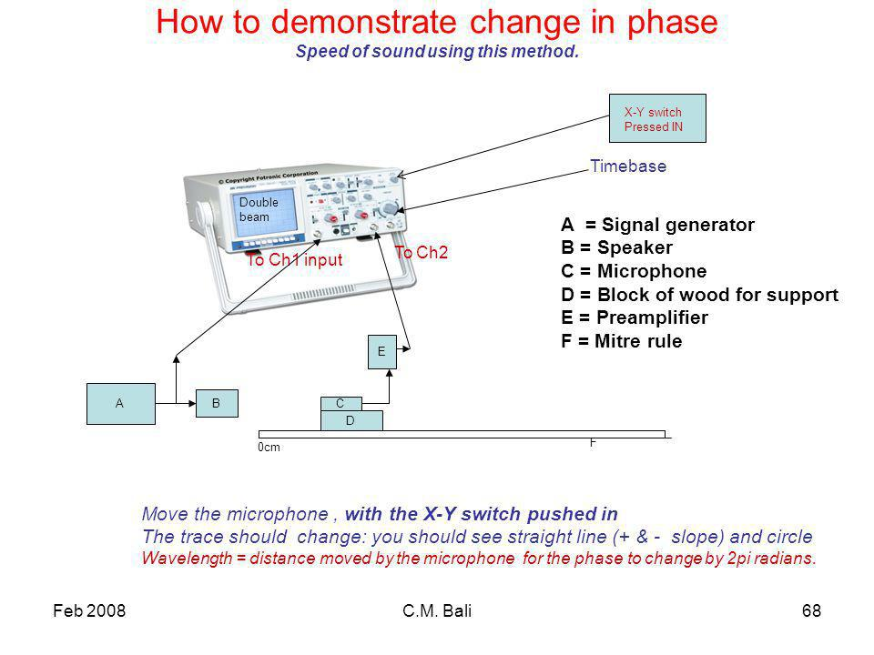 Feb 2008C.M. Bali68 How to demonstrate change in phase Speed of sound using this method.