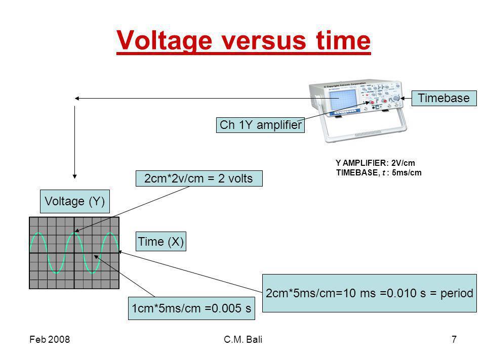 Feb 2008C.M. Bali7 Voltage versus time Voltage (Y) 1cm*5ms/cm =0.005 s 2cm*2v/cm = 2 volts 2cm*5ms/cm=10 ms =0.010 s = period Time (X) Y AMPLIFIER: 2V