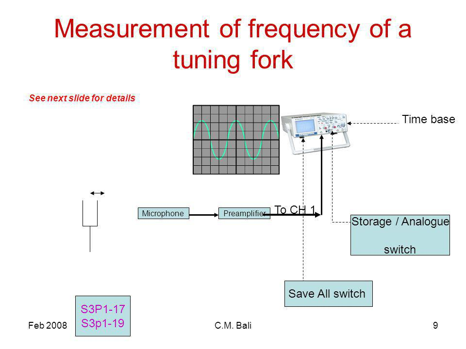 Feb 2008C.M. Bali9 Measurement of frequency of a tuning fork MicrophonePreamplifier Storage / Analogue switch Time base To CH 1 S3P1-17 S3p1-19 See ne