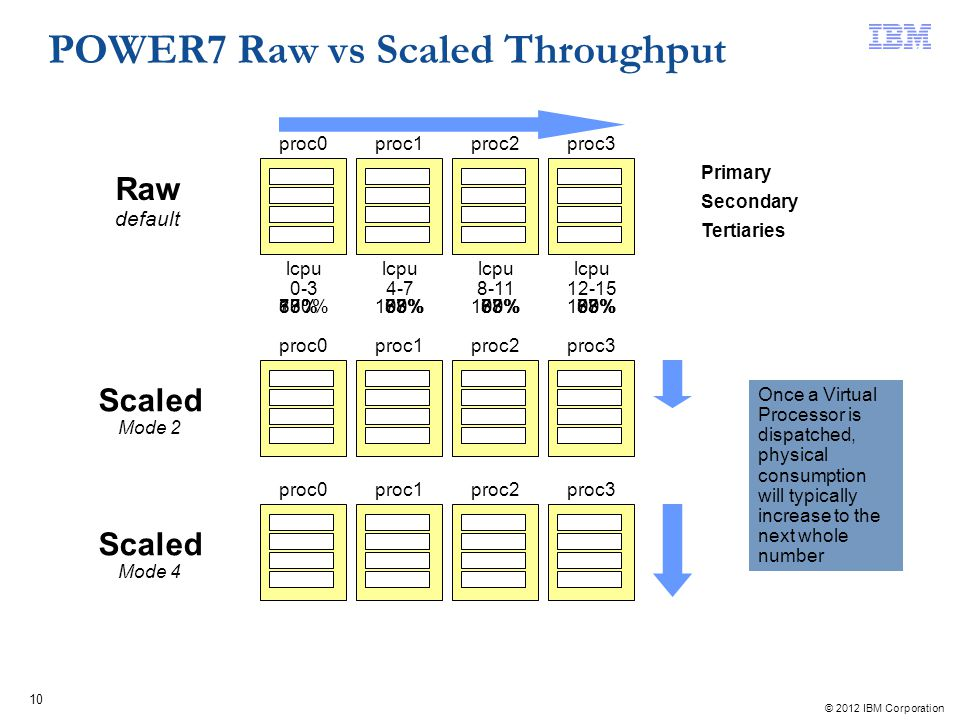 © 2012 IBM Corporation 10 POWER7 Raw vs Scaled Throughput lcpu 0-3 proc0 lcpu 4-7 proc1 lcpu 8-11 proc2 lcpu 12-15 proc3 Once a Virtual Processor is d