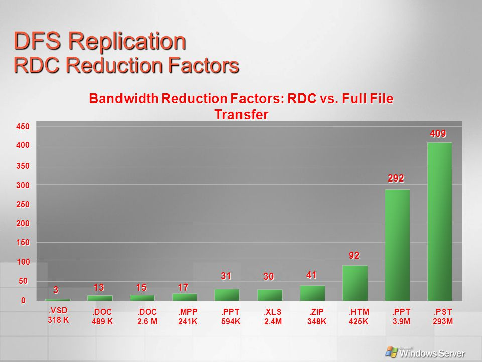 Bandwidth Reduction Factors: RDC vs. Full File Transfer.DOC 489 K.DOC 2.6 M.MPP241K.PPT594K.XLS2.4M.ZIP348K.HTM425K.PPT3.9M.PST293M 409 400 350 300 25