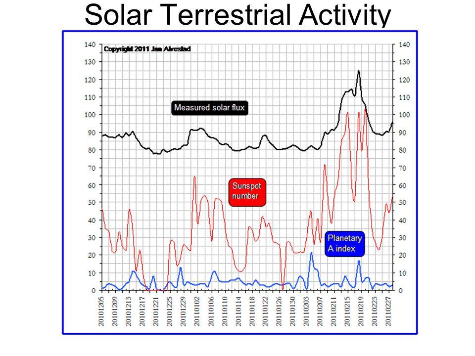 Solar Terrestrial Activity