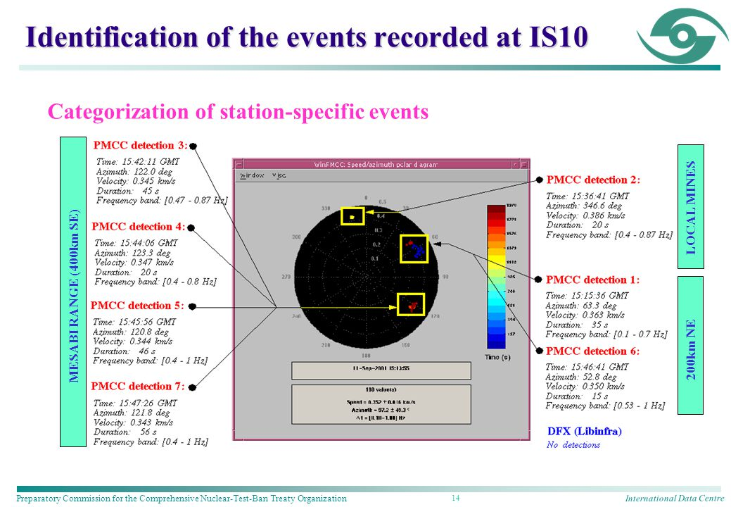 International Data Centre Preparatory Commission for the Comprehensive Nuclear-Test-Ban Treaty Organization 14 Identification of the events recorded at IS10 MESABI RANGE (400km SE) LOCAL MINES Categorization of station-specific events 200km NE