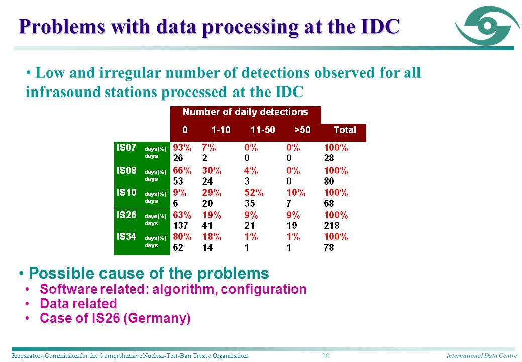 International Data Centre Preparatory Commission for the Comprehensive Nuclear-Test-Ban Treaty Organization 16 Possible cause of the problems Software related: algorithm, configuration Data related Case of IS26 (Germany) Problems with data processing at the IDC Low and irregular number of detections observed for all infrasound stations processed at the IDC