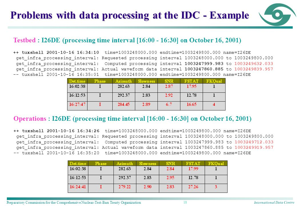 International Data Centre Preparatory Commission for the Comprehensive Nuclear-Test-Ban Treaty Organization 18 Problems with data processing at the IDC - Example Testbed : I26DE (processing time interval [16: :30] on October 16, 2001) ++ tuxshell :34:10 time= endtime= name=I26DE get_infra_processing_interval: Requested processing interval to get_infra_processing_interval: Computed processing interval to get_infra_processing_interval: Actual waveform data interval to tuxshell :35:01 time= endtime= name=I26DE Operations : I26DE (processing time interval [16: :30] on October 16, 2001) ++ tuxshell :34:26 time= endtime= name=I26DE get_infra_processing_interval: Requested processing interval to get_infra_processing_interval: Computed processing interval to get_infra_processing_interval: Actual waveform data interval to tuxshell :35:20 time= endtime= name=I26DE