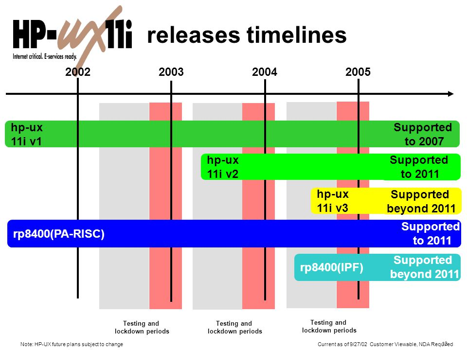13 hp-ux 11i v1 Supported to 2007 releases timelines 2002200320042005 rp8400(PA-RISC) Supported to 2011 rp8400(IPF) Supported beyond 2011 Testing and