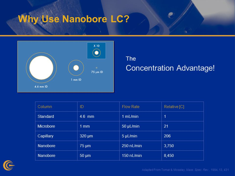 Why Use Nanobore LC.