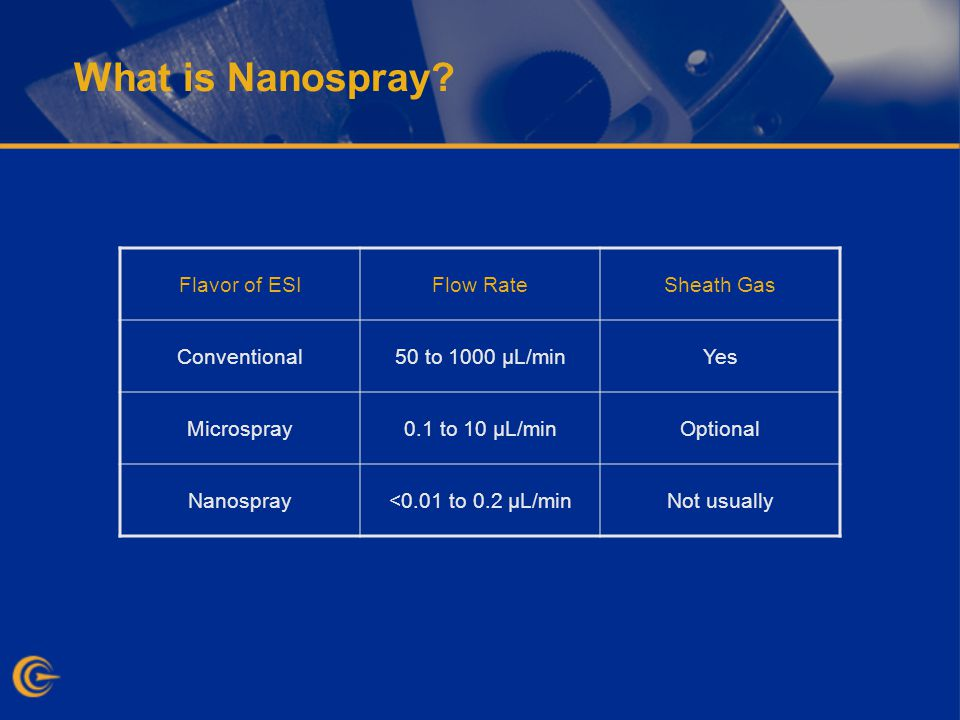 What is Nanospray.