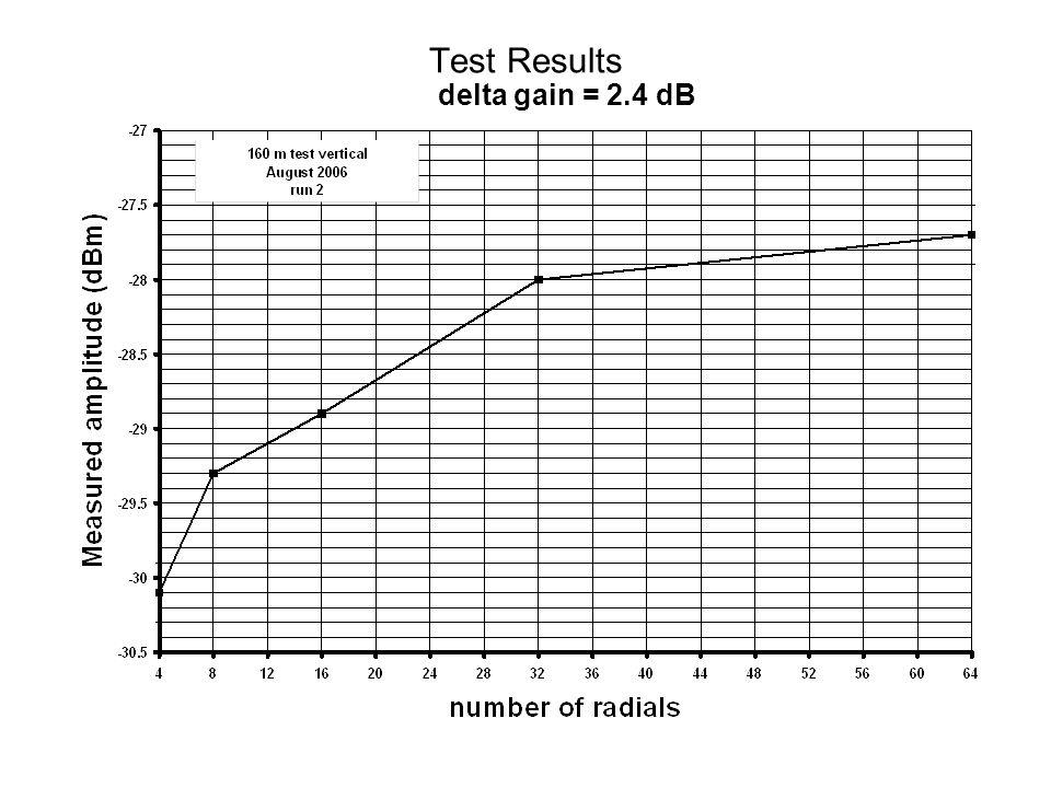 Test Results delta gain = 2.4 dB
