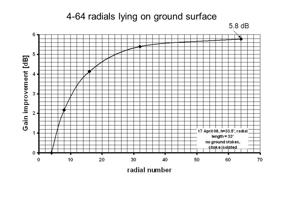 4-64 radials lying on ground surface 5.8 dB