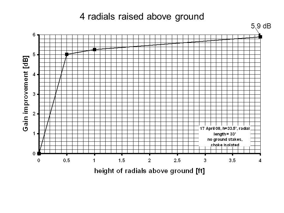 4 radials raised above ground 5.9 dB