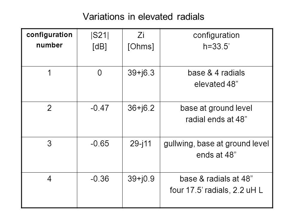 Variations in elevated radials configuration number  S21  [dB] Zi [Ohms] configuration h=33.5 1039+j6.3base & 4 radials elevated 48 2-0.4736+j6.2base
