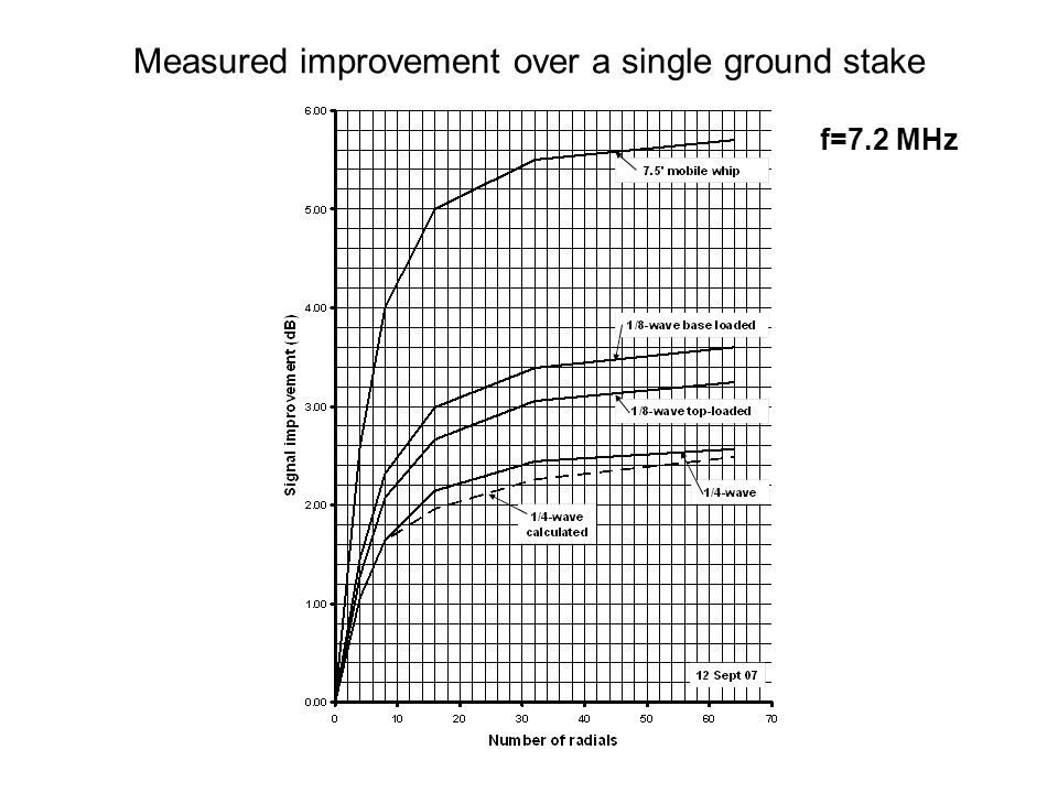 Measured improvement over a single ground stake f=7.2 MHz