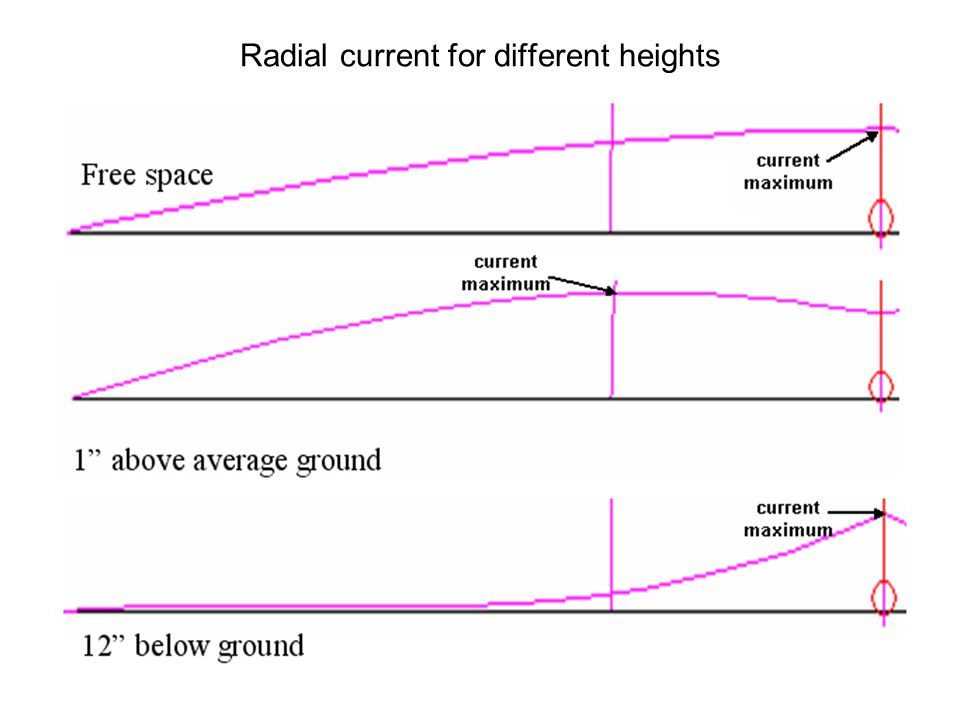 Radial current for different heights