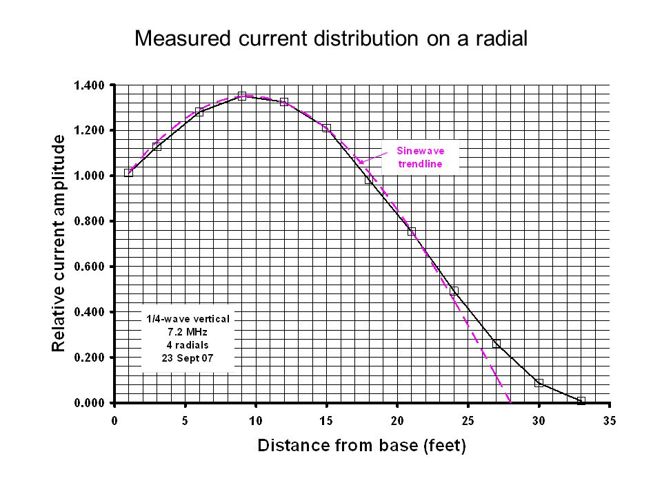 Measured current distribution on a radial