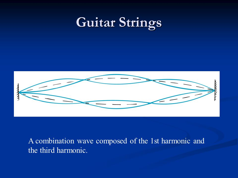 A combination wave composed of the 1st harmonic and the third harmonic.