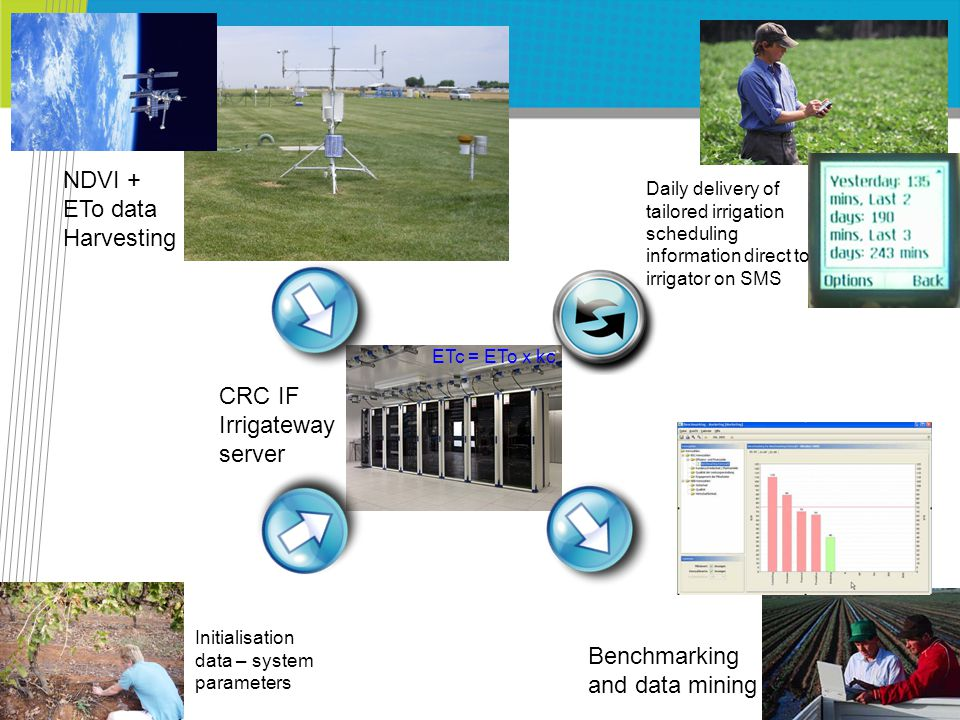 CRC IF Irrigateway server NDVI + ETo data Harvesting Daily delivery of tailored irrigation scheduling information direct to irrigator on SMS Initialisation data – system parameters Benchmarking and data mining ETc = ETo x kc