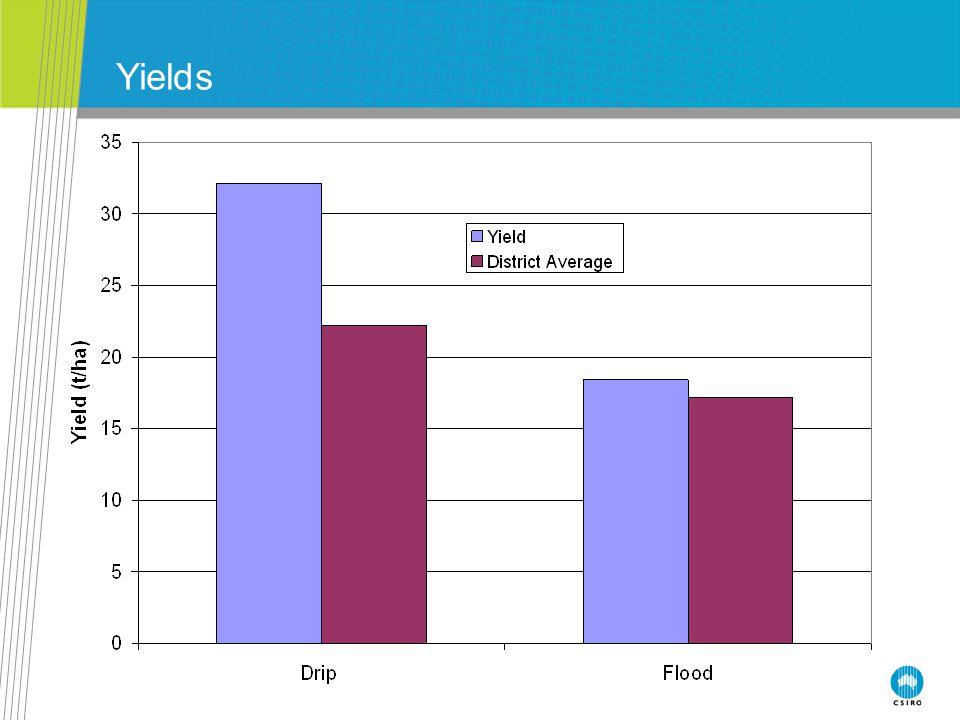 Crop Water Stress Index (CWSI) What is CWSI.