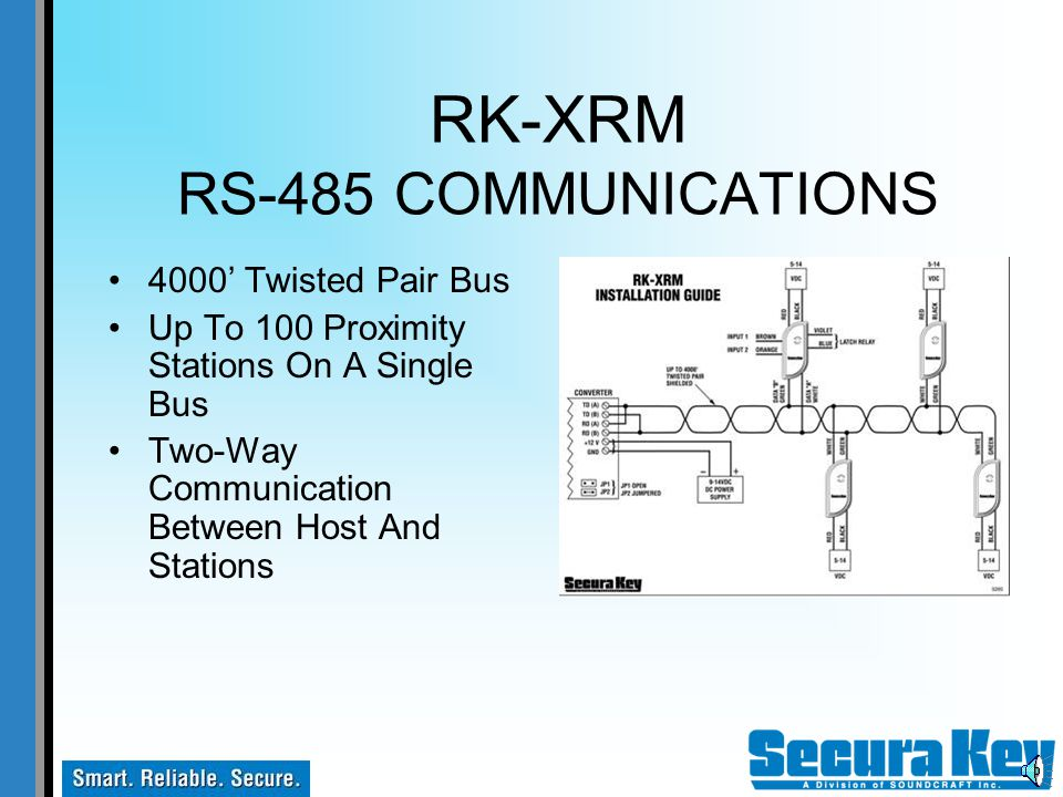 RK-XRM OPEN ARCHITECTURE Write Or Adapt Your Own Software Application Host-Managed System Interface With Other Programs Not Confined to Access Control