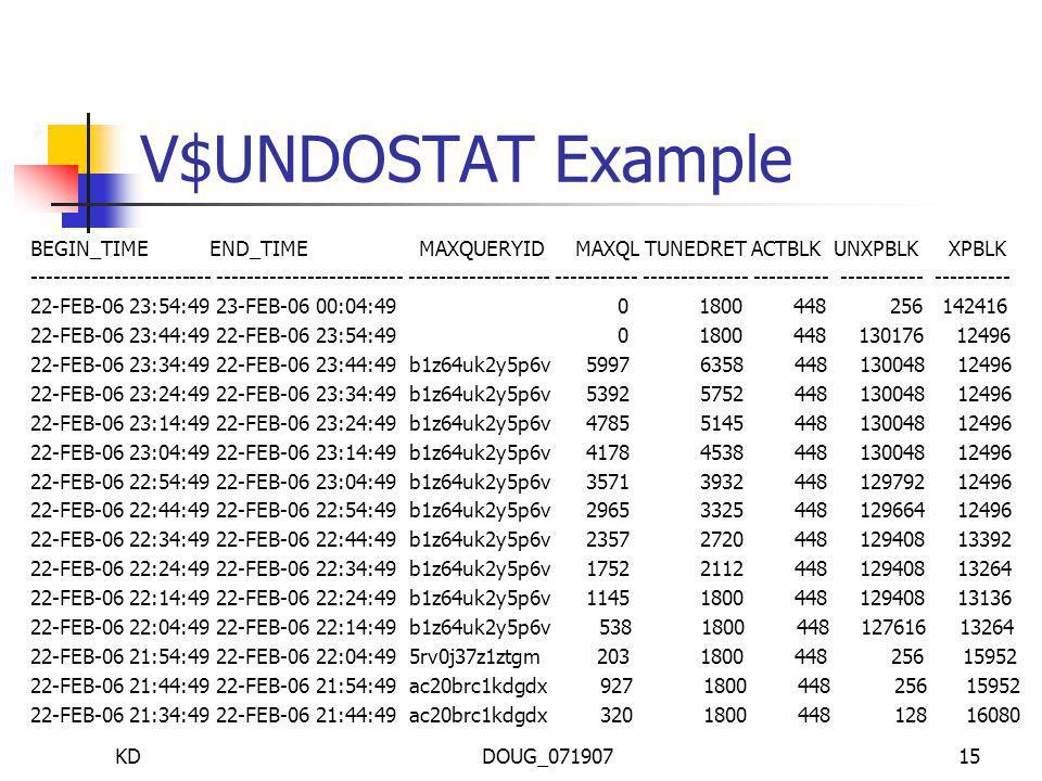 KDDOUG_07190715 V$UNDOSTAT Example BEGIN_TIME END_TIME MAXQUERYID MAXQL TUNEDRET ACTBLK UNXPBLK XPBLK ------------------------ ------------------------- ------------------- ----------- -------------- ---------- ----------- ---------- 22-FEB-06 23:54:49 23-FEB-06 00:04:49 0 1800 448 256 142416 22-FEB-06 23:44:49 22-FEB-06 23:54:49 0 1800 448 130176 12496 22-FEB-06 23:34:49 22-FEB-06 23:44:49 b1z64uk2y5p6v 5997 6358 448 130048 12496 22-FEB-06 23:24:49 22-FEB-06 23:34:49 b1z64uk2y5p6v 5392 5752 448 130048 12496 22-FEB-06 23:14:49 22-FEB-06 23:24:49 b1z64uk2y5p6v 4785 5145 448 130048 12496 22-FEB-06 23:04:49 22-FEB-06 23:14:49 b1z64uk2y5p6v 4178 4538 448 130048 12496 22-FEB-06 22:54:49 22-FEB-06 23:04:49 b1z64uk2y5p6v 3571 3932 448 129792 12496 22-FEB-06 22:44:49 22-FEB-06 22:54:49 b1z64uk2y5p6v 2965 3325 448 129664 12496 22-FEB-06 22:34:49 22-FEB-06 22:44:49 b1z64uk2y5p6v 2357 2720 448 129408 13392 22-FEB-06 22:24:49 22-FEB-06 22:34:49 b1z64uk2y5p6v 1752 2112 448 129408 13264 22-FEB-06 22:14:49 22-FEB-06 22:24:49 b1z64uk2y5p6v 1145 1800 448 129408 13136 22-FEB-06 22:04:49 22-FEB-06 22:14:49 b1z64uk2y5p6v 538 1800 448 127616 13264 22-FEB-06 21:54:49 22-FEB-06 22:04:49 5rv0j37z1ztgm 203 1800 448 256 15952 22-FEB-06 21:44:49 22-FEB-06 21:54:49 ac20brc1kdgdx 927 1800 448 256 15952 22-FEB-06 21:34:49 22-FEB-06 21:44:49 ac20brc1kdgdx 320 1800 448 128 16080