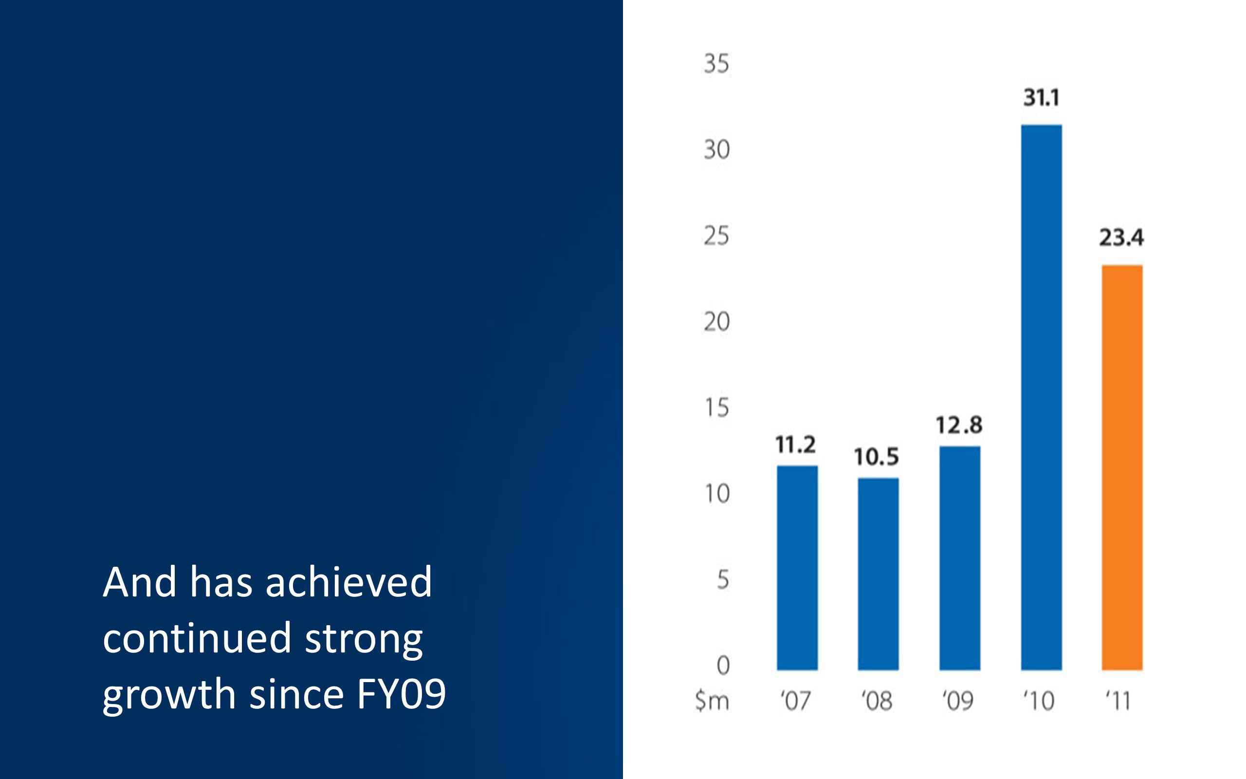 And has achieved continued strong growth since FY09
