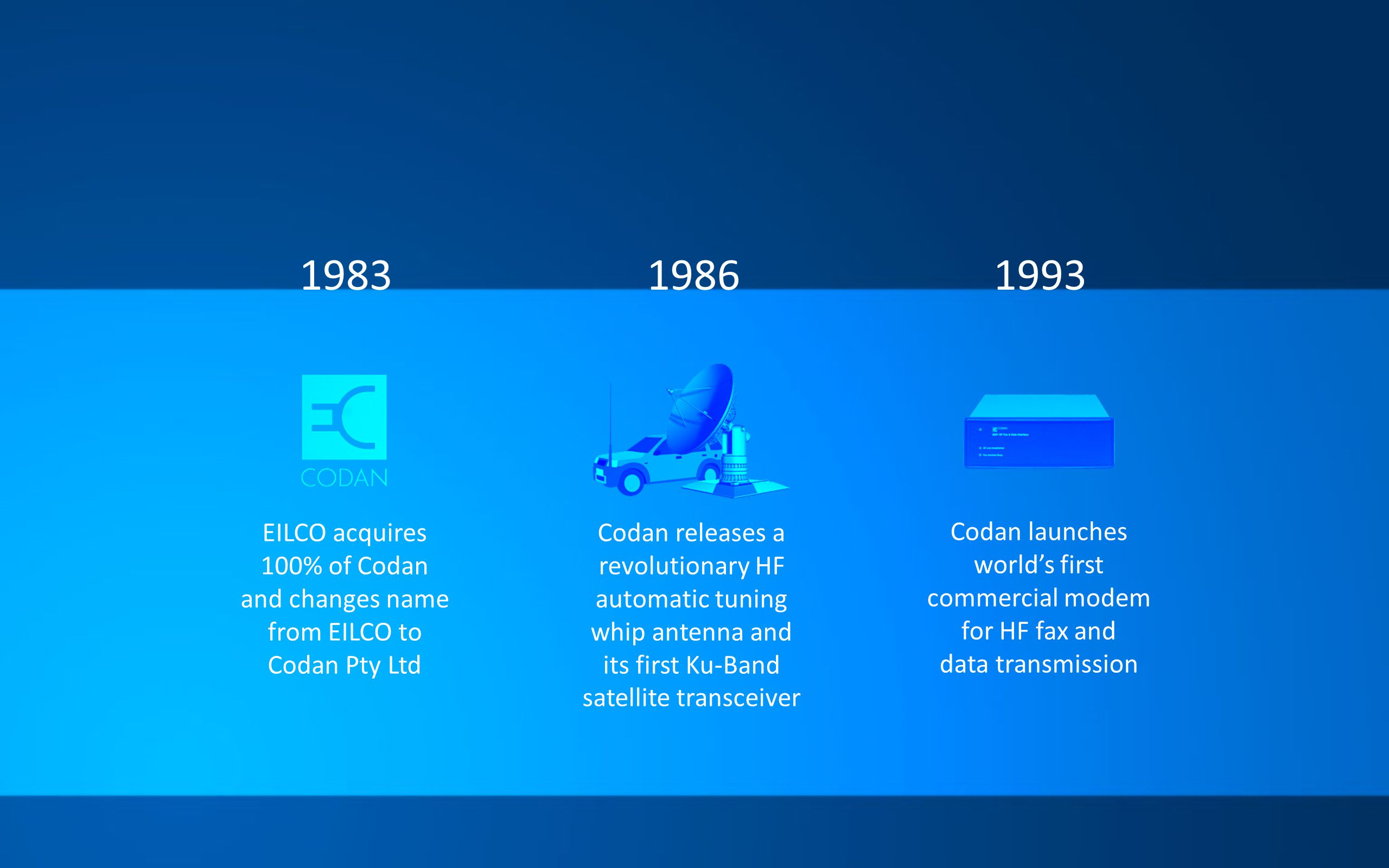 198319861993 EILCO acquires 100% of Codan and changes name from EILCO to Codan Pty Ltd Codan releases a revolutionary HF automatic tuning whip antenna and its first Ku-Band satellite transceiver Codan launches worlds first commercial modem for HF fax and data transmission