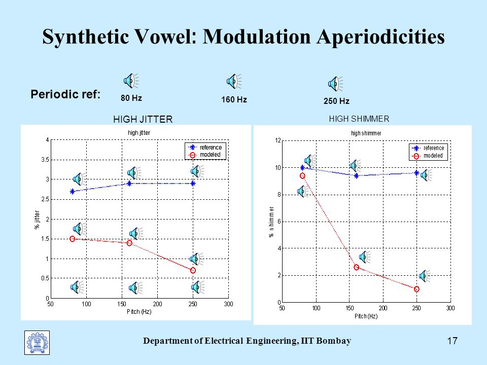 Department of Electrical Engineering, IIT Bombay 16 Synthetic Vowel : Modulation Aperiodicities