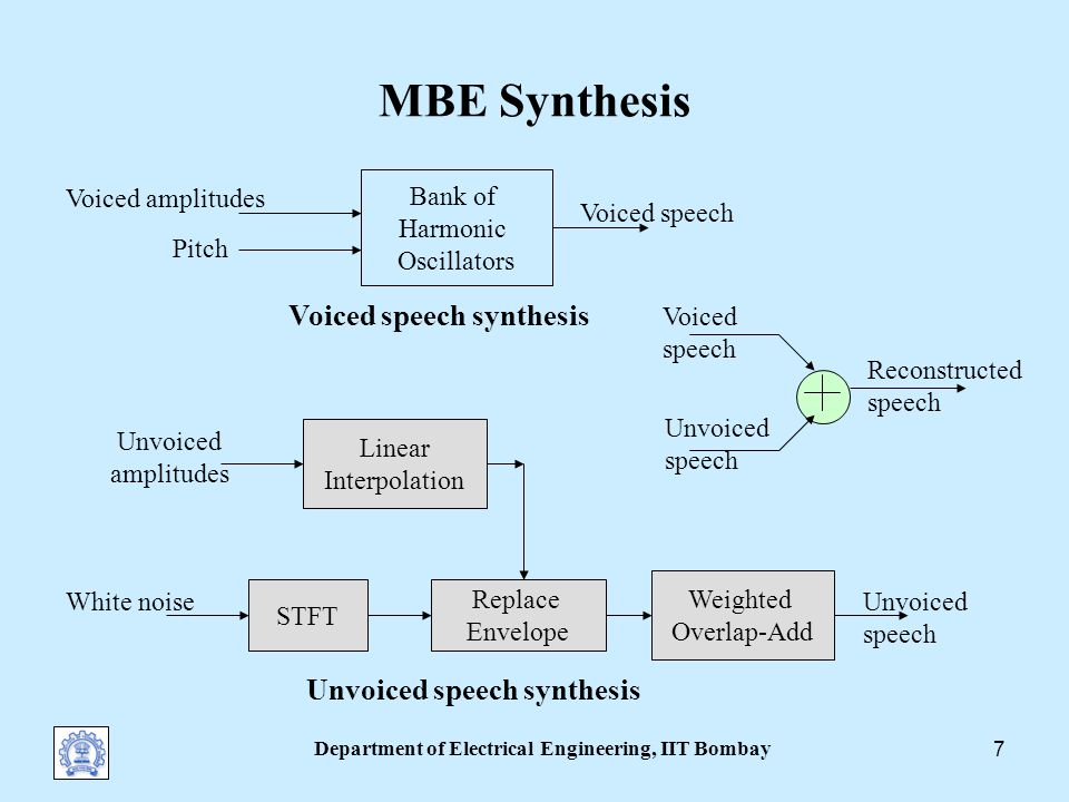 Department of Electrical Engineering, IIT Bombay 6 MBE Analysis: Spectral Matching Voicing thresholds are frame- adapted as determined by experimental