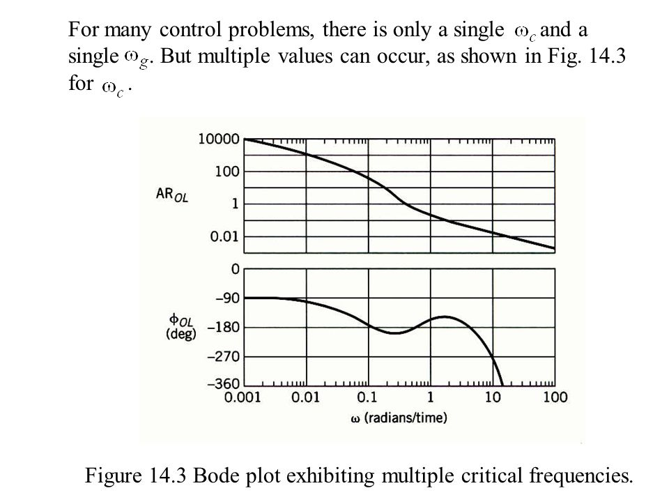 For many control problems, there is only a single and a single. But multiple values can occur, as shown in Fig. 14.3 for. Figure 14.3 Bode plot exhibi