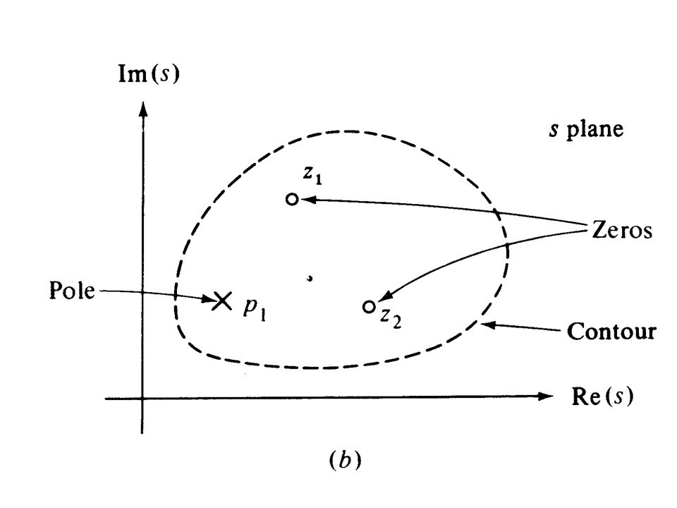 Figure 14.14 Typical closed-loop amplitude ratio |T(jω)| and set-point response.
